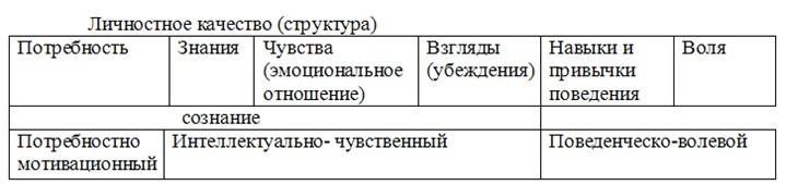 Личностное качество (структура)